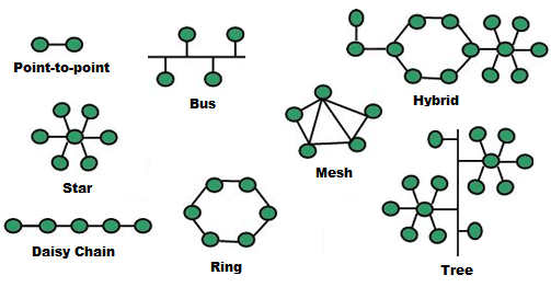 Difference Between Bus And Star Topology