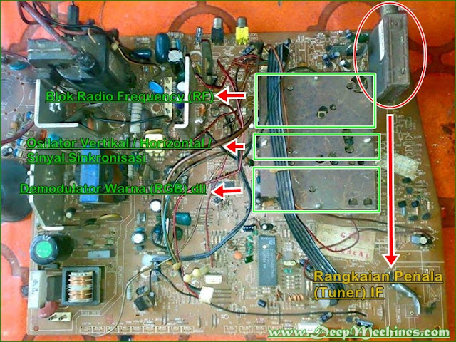 Gambaran Rangkaian Tuner, RF, Demodulator Warna pada Blok IC Chroma / Jungle