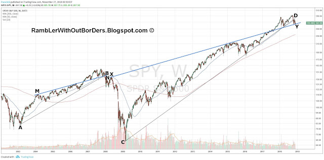 Weekly SPY from 2002 to 2018 showing 4 important trend lines
