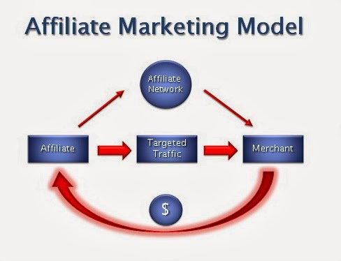 Affiliate Marketing Network,rakuten marketing affiliate network,network marketing vs affiliate marketing,affiliate marketing networks list,affiliate marketing networks usa,affiliate networks list,affiliate marketing platforms