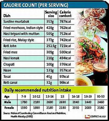 malaysian food calorie count warrior fitness adventure