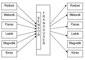 Pengertian, Jenis - Jenis, Karakteristik dan Linieritas  Transduser