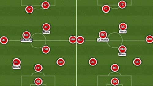 Những vị trí mà cầu thủ Blind có thể thi đấu trong đội hình MU