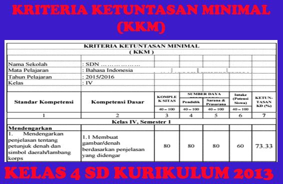KKM Kelas 4 Kurikulum 2013