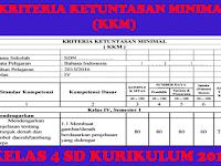 KKM Kelas 4 Kurikulum 2013 Semua Mata Pelajaran