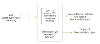 menghubungkan object subclass dengan referensi mb2