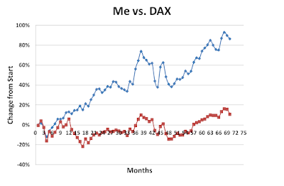 Me vs DAX December 2017