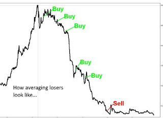 Averaging Your Losers - Why Do Traders Do It?