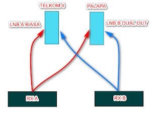 Cara Menggabungkan LNB Biasa dan Dual Out Untuk Palapa dan Telkom 4