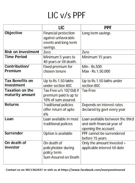 LIC vs PPF