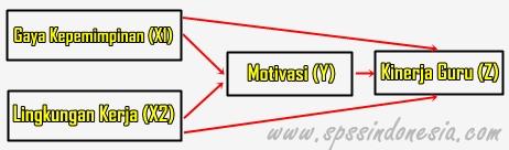 Cara Uji Analisis Jalur [Path Analysis] dengan SPSS Lengkap