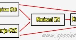 Cara Uji Analisis Jalur Path Analysis Dengan Spss Lengkap Spss
