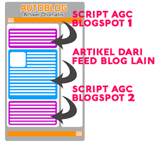 Download Script Auto Generate Content Blogspot Gratis