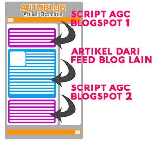 Download Script Auto Generate Content Blogspot Gratis