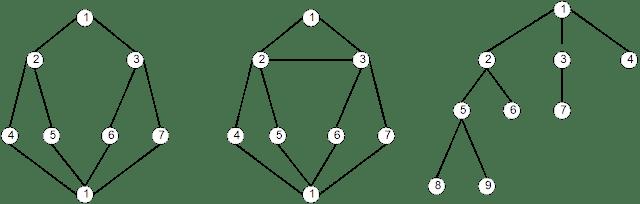 Algoritma Pencarian Melebar (BFS)