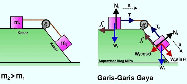 penerapan Hukum Newton Pada Gerak Benda yang Dihubungkan Katrol di Bidang Datar dan Miring kasar