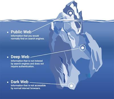 PENGENALAN DEEP WEB, DARK WEB DAN MISTERI  MARIANA'S WEB