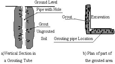 Figure 4: Distribution of Grouting Pipes Around Excavation Area
