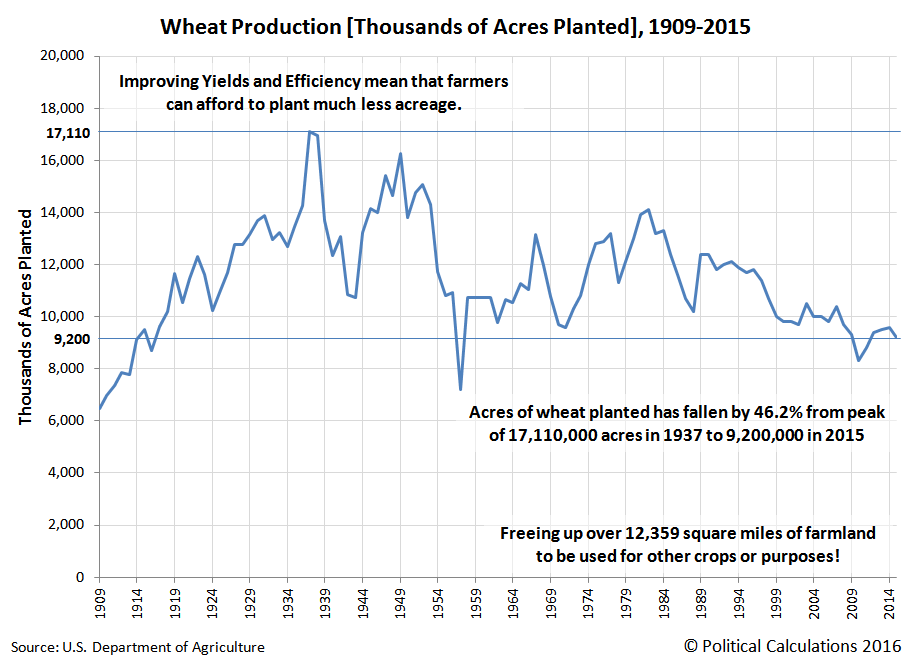 Wheat Production [Thousands of Acres Planted], 1909-2015