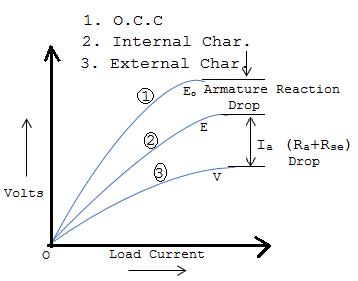 Characteristic of series Generator