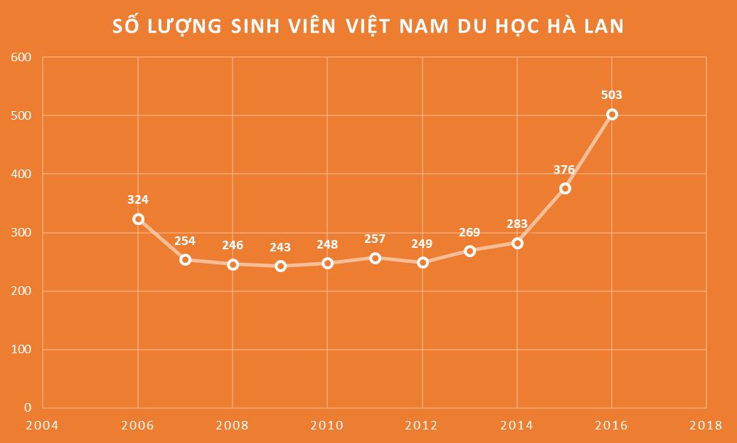 Số lượng sinh viên Việt Nam du học Hà Lan từ 2006 đến 2016
