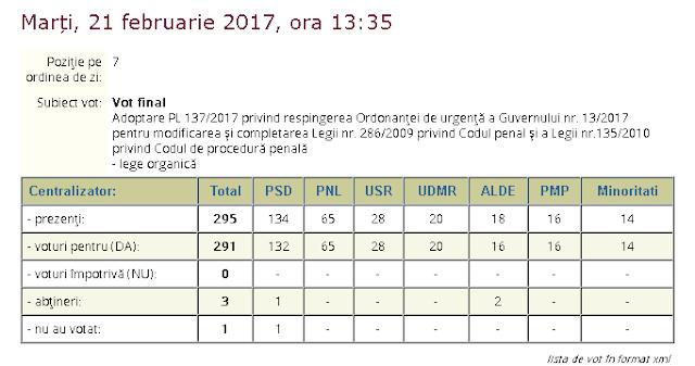 Băișanu, unul dintre cei trei deputați care au votat împotriva respingerii Ordonanței 13