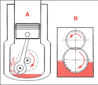 graissage et lubrification m canique world. Black Bedroom Furniture Sets. Home Design Ideas