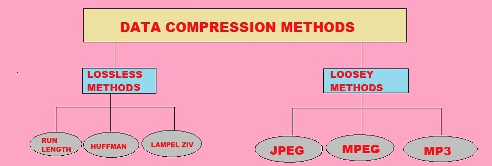 General Compression Concepts