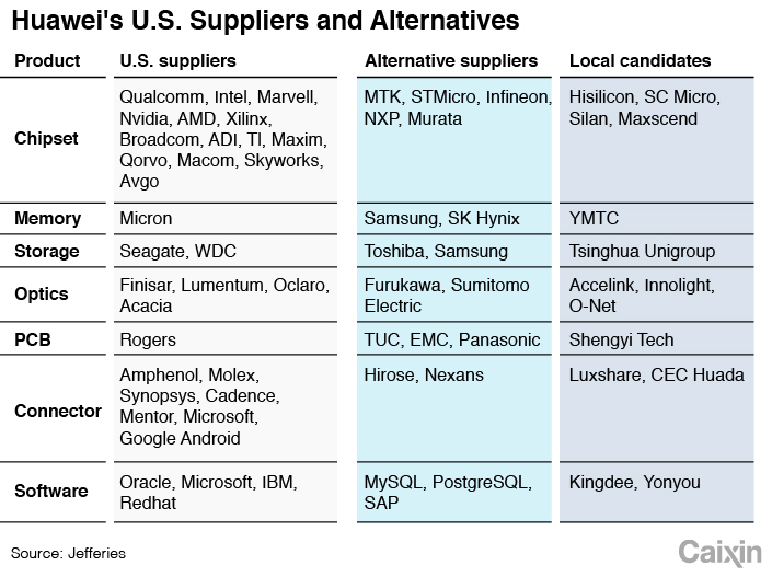 Huawei's Exposure to U S  Suppliers | China Technology News