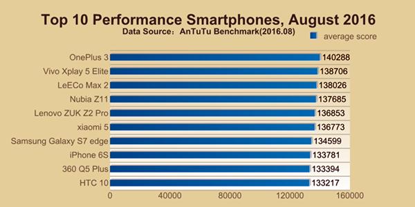 Lista mostra os smartphones mais potentes para o mês de agosto de 2016