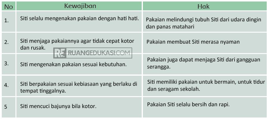 Kunci Jawaban Tema 4 Kelas 3 Halaman 12, 14
