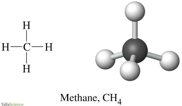 Methane Representations