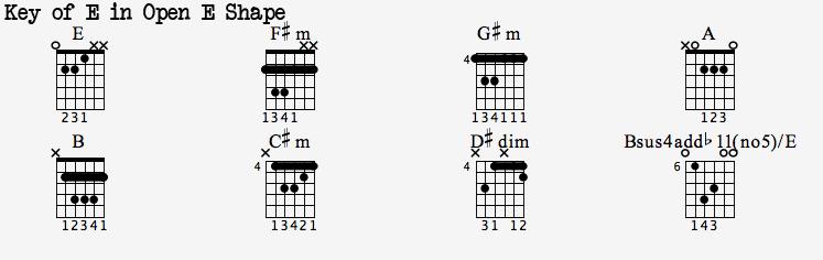 Guitar guitar chords key of e : Dotted 8th Heaven - Worship Guitar Blog: Chord Inversions