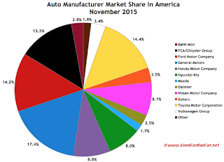 USA auto brand market share chart November 2015