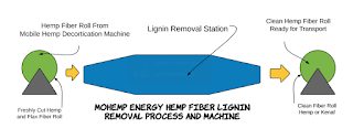 Diagram MOhemp Energy Lignin Removal Station and Process