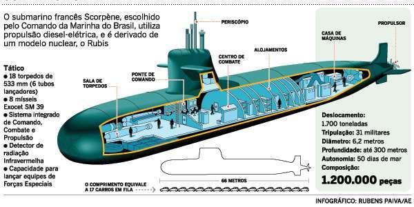 Mais sobre o submarino nuclear brasileiro