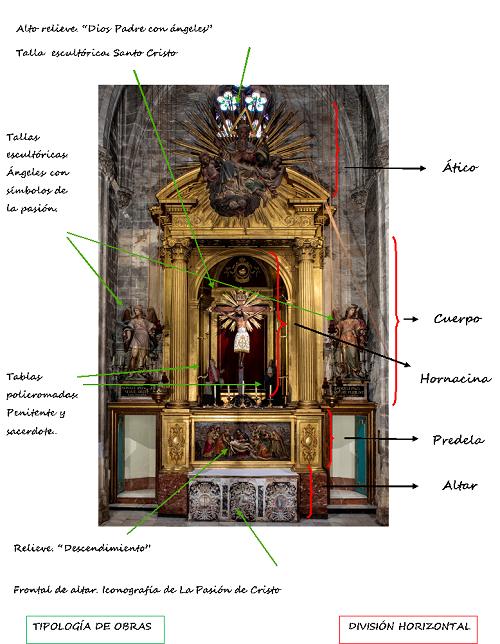 Estructura del retablo
