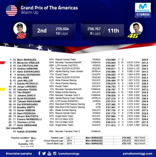 Hasil Pemanasan MotoGP Austin Amerika 2018