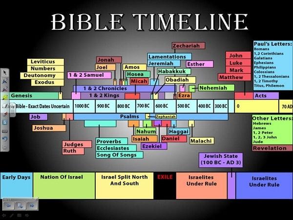 kronologi waktu alkitab