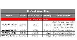 ntel new wawu data plan 2019 - New Ntel WAWU Data Plans 2019