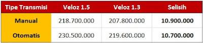 Perbedaan Harga Toyota New Veloz 1.5 dan 1.3