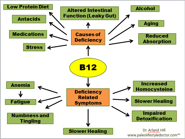 Vitamin B12 Deficiency Old Time Remedi...