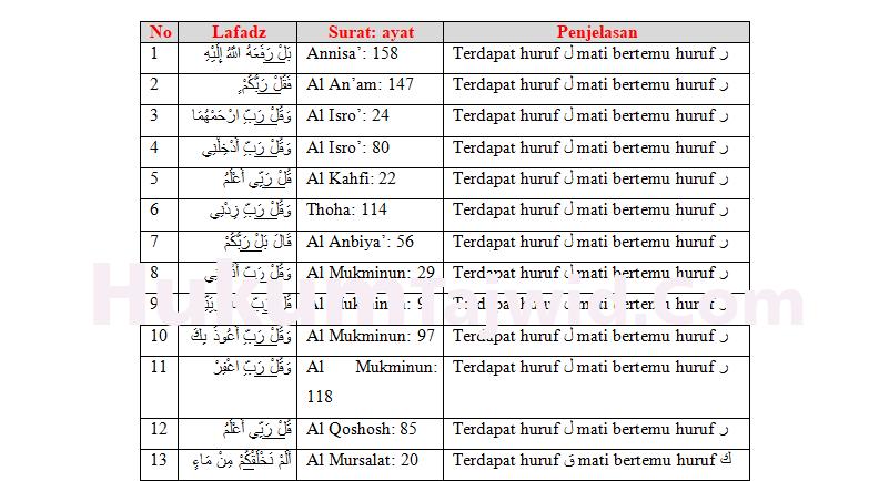 13 Contoh Idgham Mutaqaribain Dalam Al Quran Beserta Surat