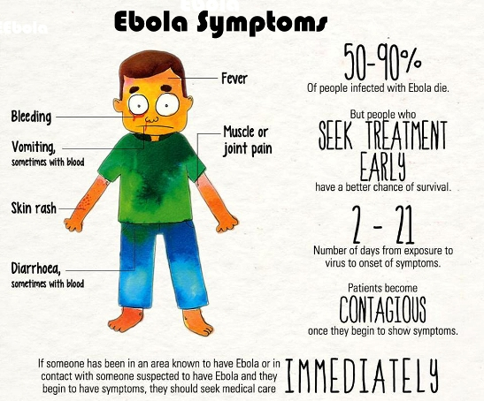 Ebola symptoms and signs