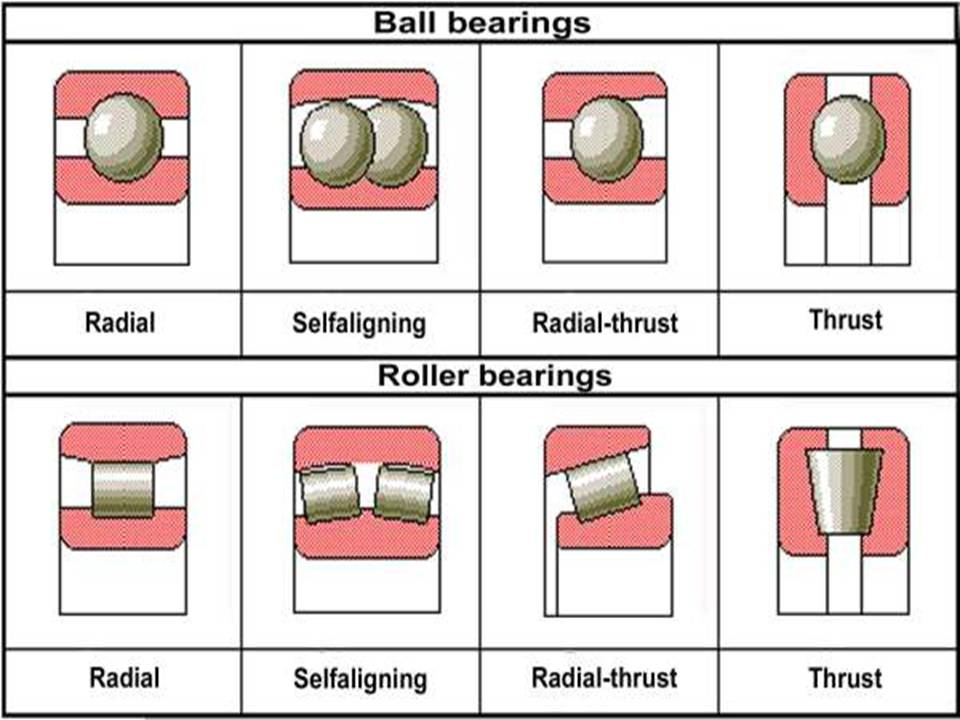 Bearing | Types, Applications, Failures, Selection, Advantages
