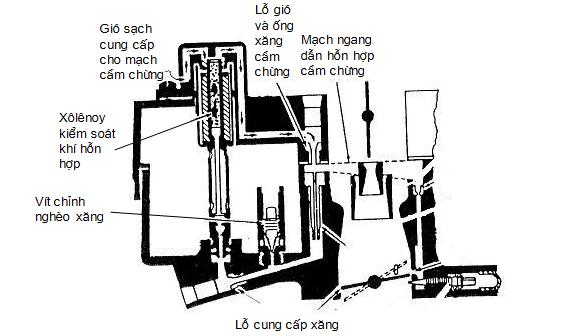 Đường xăng không tải của bộ chế hòa khí hồi tiếp trong hệ thống điều khiển điện tử CCC