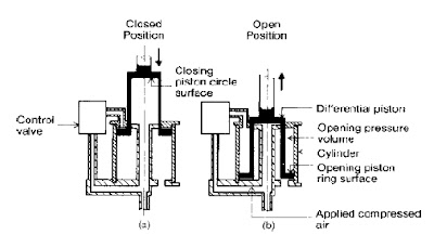 OPERATING MECHANISM OF POWER CIRCUIT BREAKER BASIC