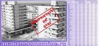 Topul județelor după locuințele aflate în proprietatea statului în 1990
