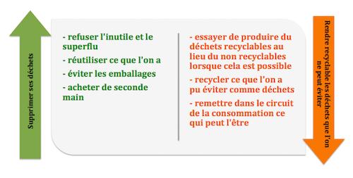 faire du zero 0 déchets