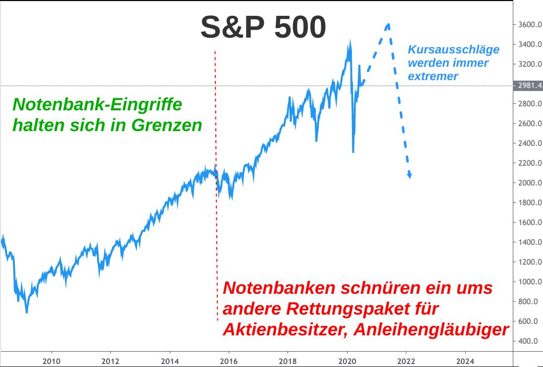 Linienchart S&P 500 Aktienindex Entwicklung 2008-2020: Die Kursausschläge werden immer extremer